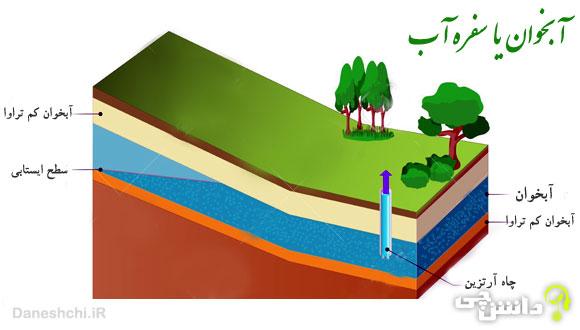 تحقیق در مورد آبخوان یا سفره آب