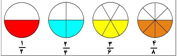 مفهوم کسرها در ریاضی