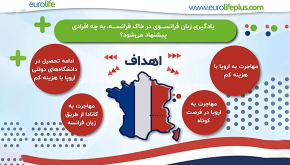 ویزای زبان فرانسه, زندگی در فرانسه, مهاجرت به فرانسه از طریق دوره زبان, کالج زبان فرانسه, دوره زبان فرانسه در فرانسه